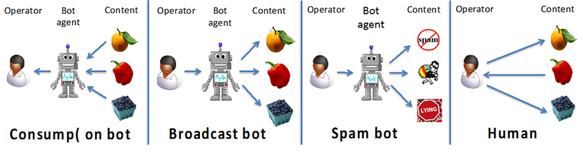 Categorization of Twitter bots
